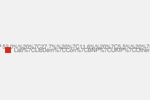 2010 General Election result in Birmingham Hodge Hill